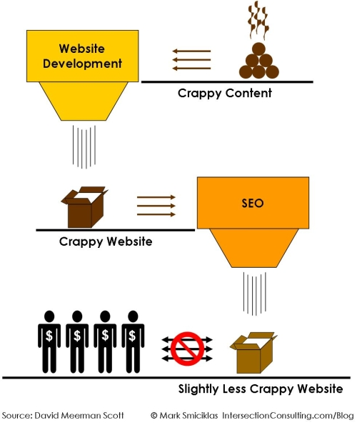 Amusing Diagram Showing Crappy Content And Crappy Websites Don't Equal Money